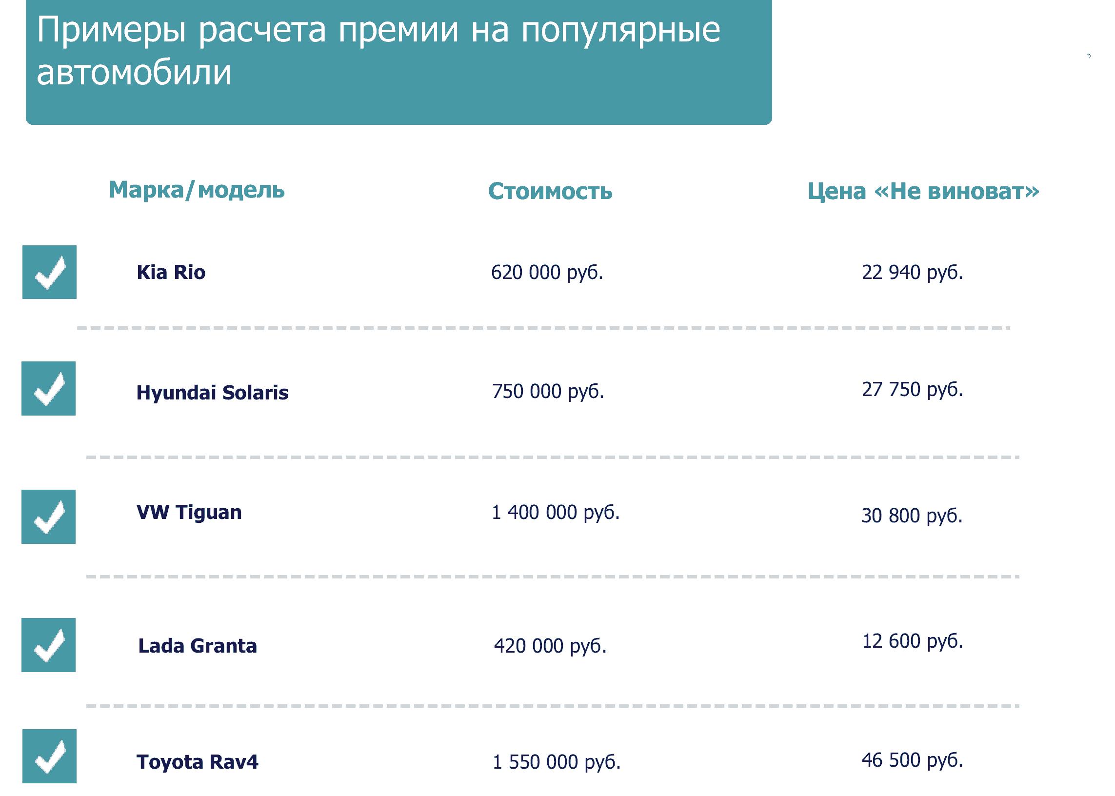 Примеры расчета каско