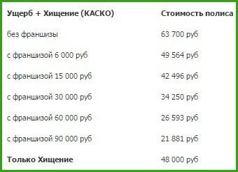 Пример расчета КАСКО с франшизой